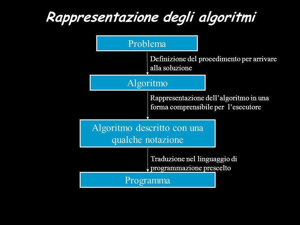 Problema Definizione del procedimento per arrivare alla soluzione Rappresentazione dell'algoritmo in una forma comprensibile per l'esecutore Traduzion