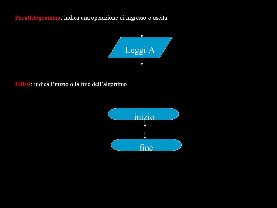 Problemi 1.1. Dati due numeri interi, stampare prima il più grande e poi il più piccolo 2.