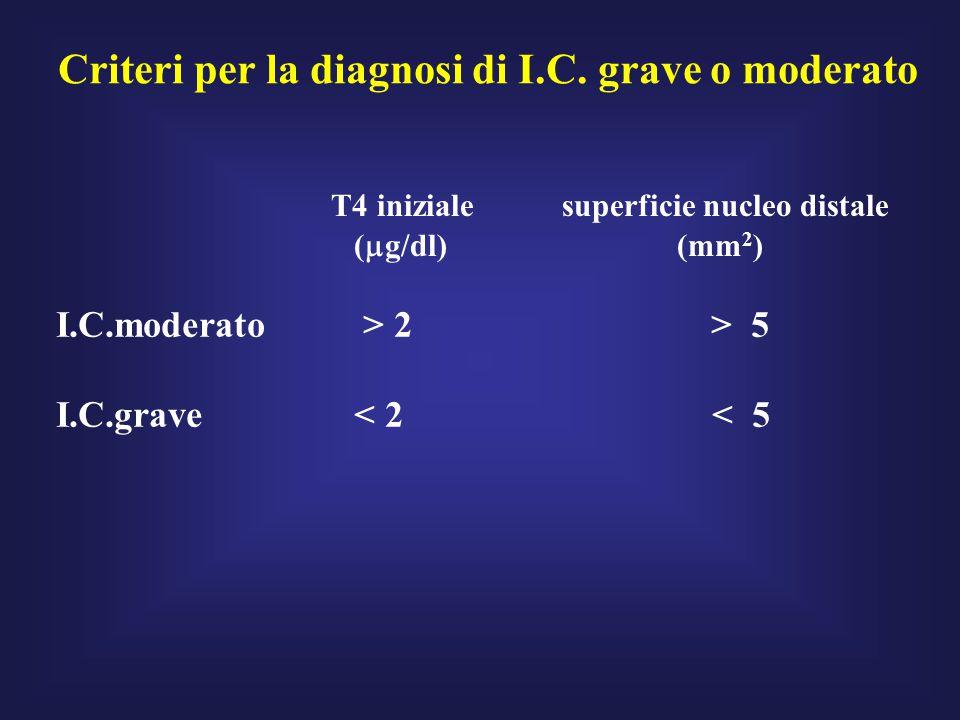 Criteri per la diagnosi di I.C.