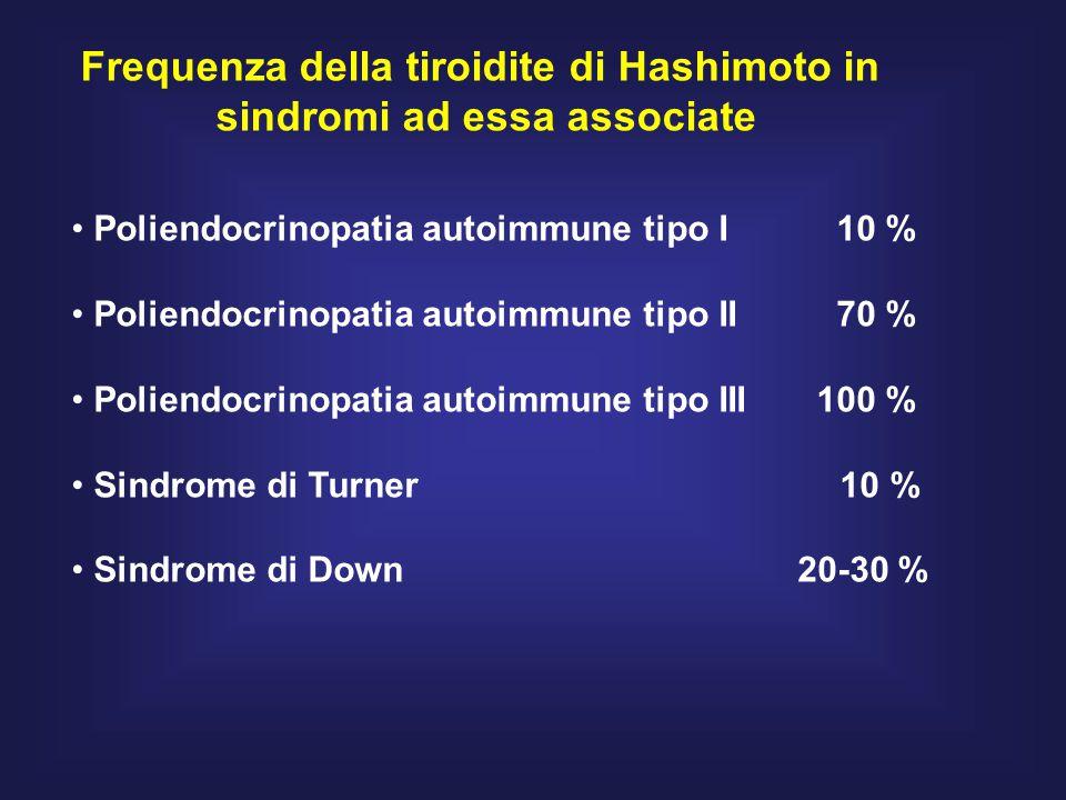 Frequenza della tiroidite di Hashimoto in sindromi ad essa associate Poliendocrinopatia autoimmune tipo I 10 % Poliendocrinopatia autoimmune tipo II 70 % Poliendocrinopatia autoimmune tipo III 100 % Sindrome di Turner 10 % Sindrome di Down 20-30 %