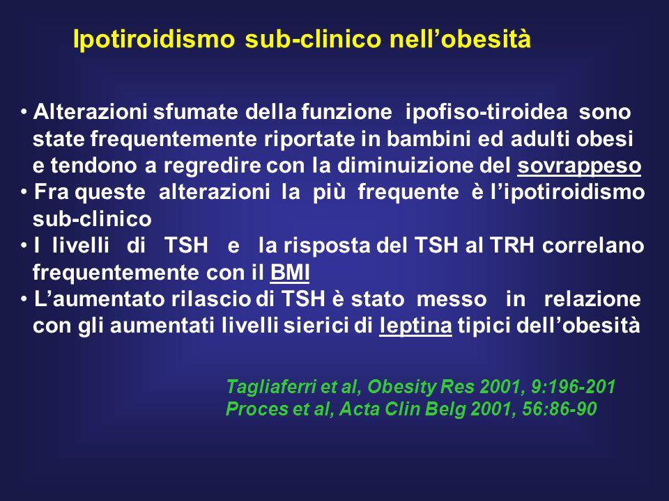 Ipotiroidismo sub-clinico nell'obesità Alterazioni sfumate della funzione ipofiso-tiroidea sono state frequentemente riportate in bambini ed adulti obesi e tendono a regredire con la diminuizione del sovrappeso Fra queste alterazioni la più frequente è l'ipotiroidismo sub-clinico I livelli di TSH e la risposta del TSH al TRH correlano frequentemente con il BMI L'aumentato rilascio di TSH è stato messo in relazione con gli aumentati livelli sierici di leptina tipici dell'obesità Tagliaferri et al, Obesity Res 2001, 9:196-201 Proces et al, Acta Clin Belg 2001, 56:86-90