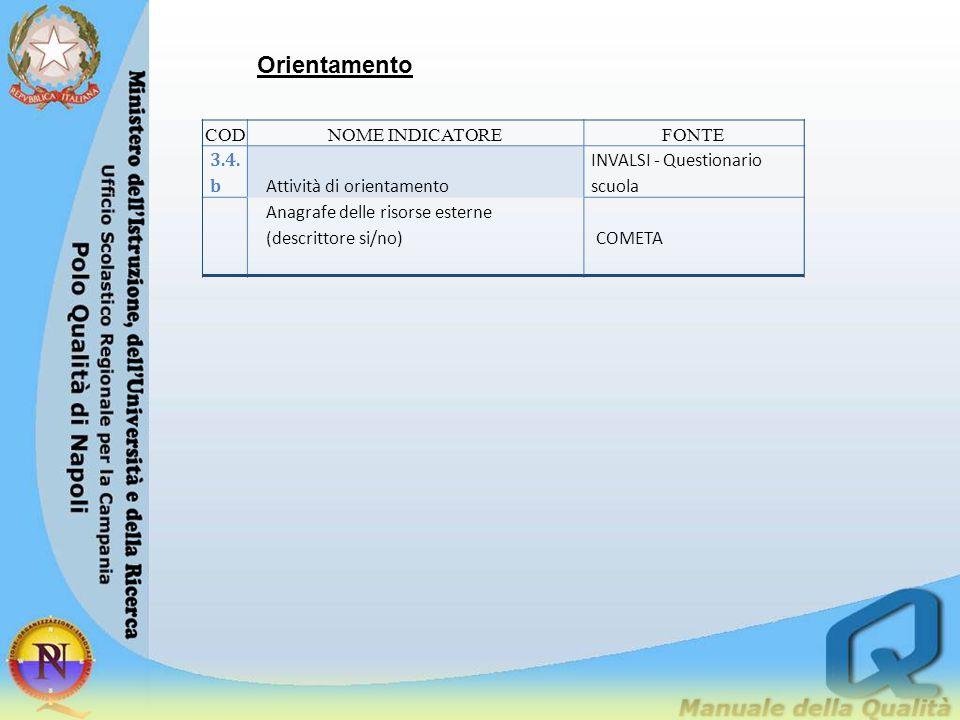 Orientamento CODNOME INDICATOREFONTE 3.4. b Attività di orientamento INVALSI - Questionario scuola Anagrafe delle risorse esterne (descrittore si/no)C