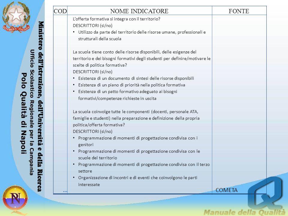 CODNOME INDICATOREFONTE... L'offerta formativa si integra con il territorio? DESCRITTORI (si/no) Utilizzo da parte del territorio delle risorse umane,