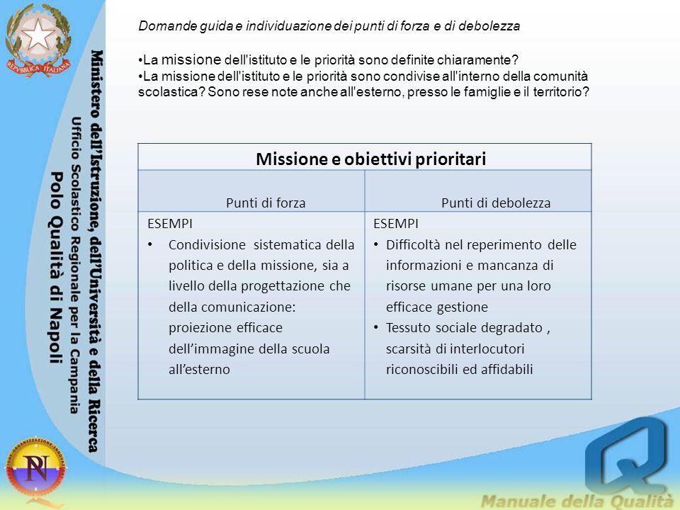 Domande guida e individuazione dei punti di forza e di debolezza La missione dell'istituto e le priorità sono definite chiaramente? La missione dell'i