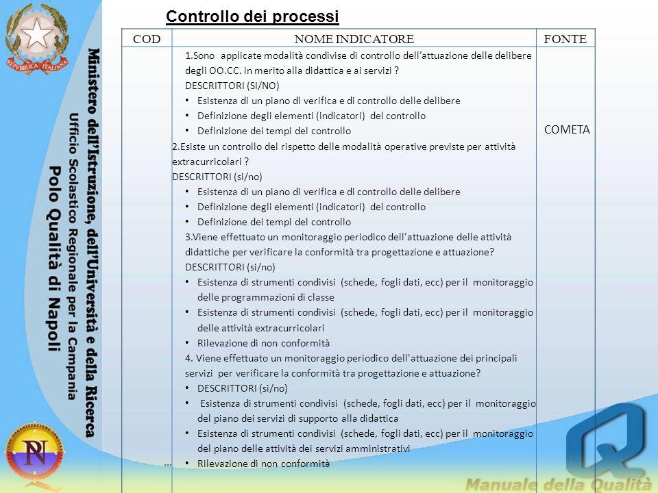 Controllo dei processi CODNOME INDICATOREFONTE... 1.Sono applicate modalità condivise di controllo dell'attuazione delle delibere degli OO.CC. in meri