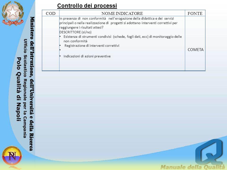 Controllo dei processi CODNOME INDICATOREFONTE In presenza di non conformità nell'erogazione della didattica e dei servizi principali o nella realizza