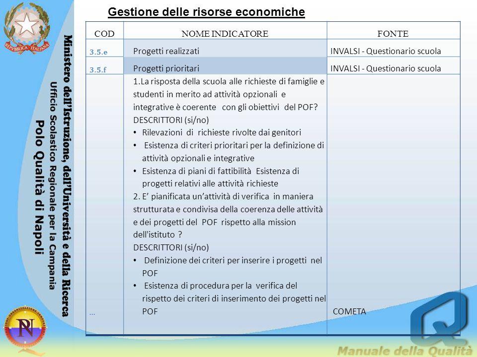 Gestione delle risorse economiche CODNOME INDICATOREFONTE 3.5.e Progetti realizzatiINVALSI - Questionario scuola 3.5.f Progetti prioritariINVALSI - Qu
