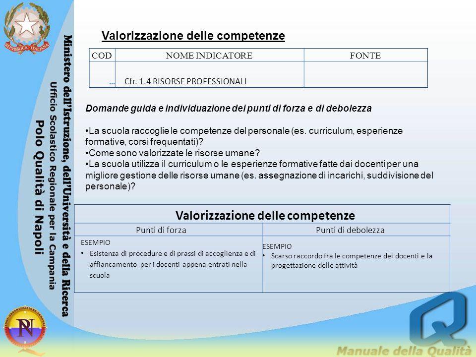 Valorizzazione delle competenze CODNOME INDICATOREFONTE... Cfr. 1.4 RISORSE PROFESSIONALI Domande guida e individuazione dei punti di forza e di debol