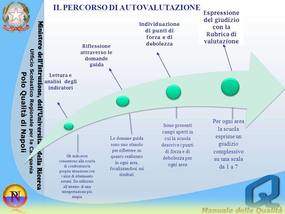 Gli indicatori consentono alla scuola di confrontare la propria situazione con valori di riferimento esterni. Da utilizzare all'interno di una interpr