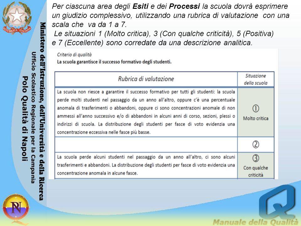 Per ciascuna area degli Esiti e dei Processi la scuola dovrà esprimere un giudizio complessivo, utilizzando una rubrica di valutazione con una scala c