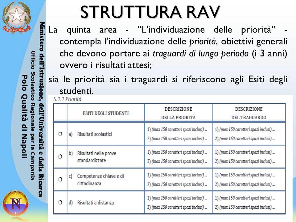 """STRUTTURA RAV La quinta area - """"L'individuazione delle priorità"""" - contempla l'individuazione delle priorità, obiettivi generali che devono portare ai"""