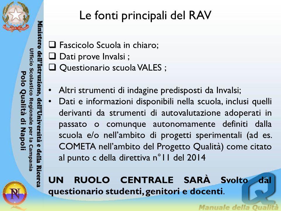 Le fonti principali del RAV  Fascicolo Scuola in chiaro;  Dati prove Invalsi ;  Questionario scuola VALES ; Altri strumenti di indagine predisposti
