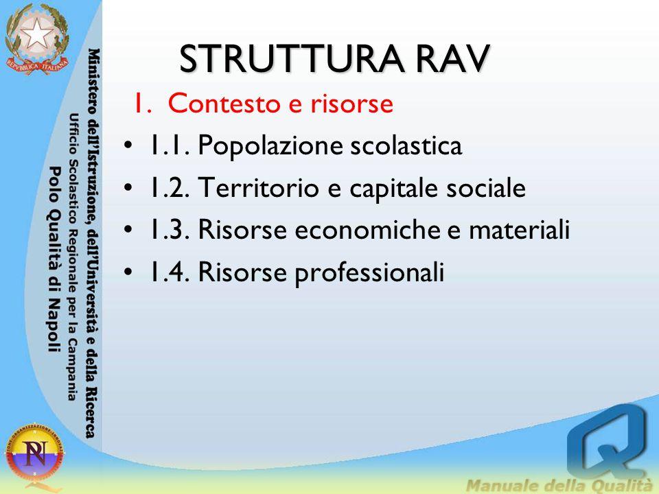 STRUTTURA RAV 1.Contesto e risorse 1.1. Popolazione scolastica 1.2. Territorio e capitale sociale 1.3. Risorse economiche e materiali 1.4. Risorse pro