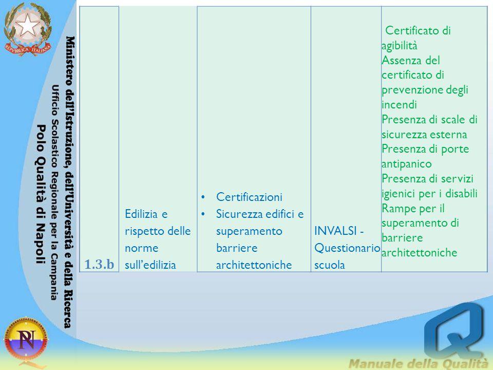 1.3.b Edilizia e rispetto delle norme sull'edilizia Certificazioni Sicurezza edifici e superamento barriere architettoniche INVALSI - Questionario scu