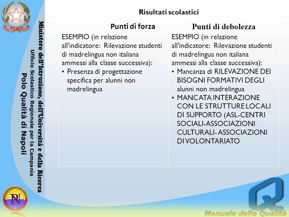Risultati scolastici Punti di forza Punti di debolezza ESEMPIO (in relazione all'indicatore: Rilevazione studenti di madrelingua non italiana ammessi