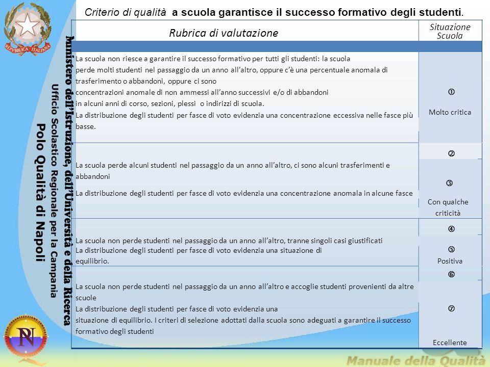 Criterio di qualità a scuola garantisce il successo formativo degli studenti. Rubrica di valutazione Situazione Scuola La scuola non riesce a garantir