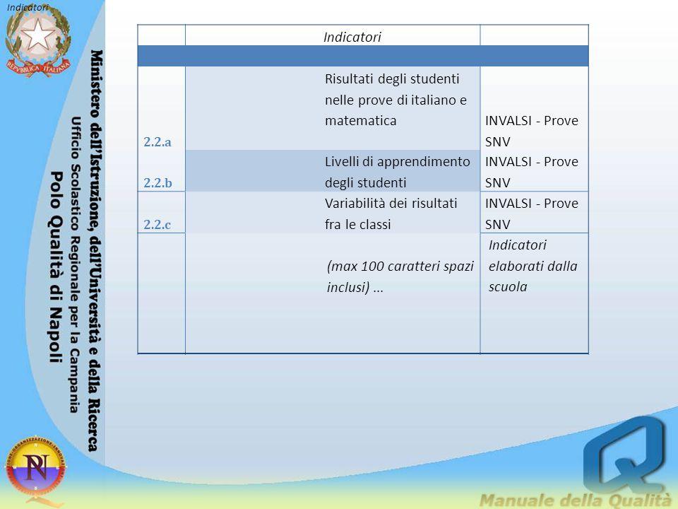 Indicatori 2.2.a Risultati degli studenti nelle prove di italiano e matematicaINVALSI - Prove SNV 2.2.b Livelli di apprendimento degli studenti INVALS