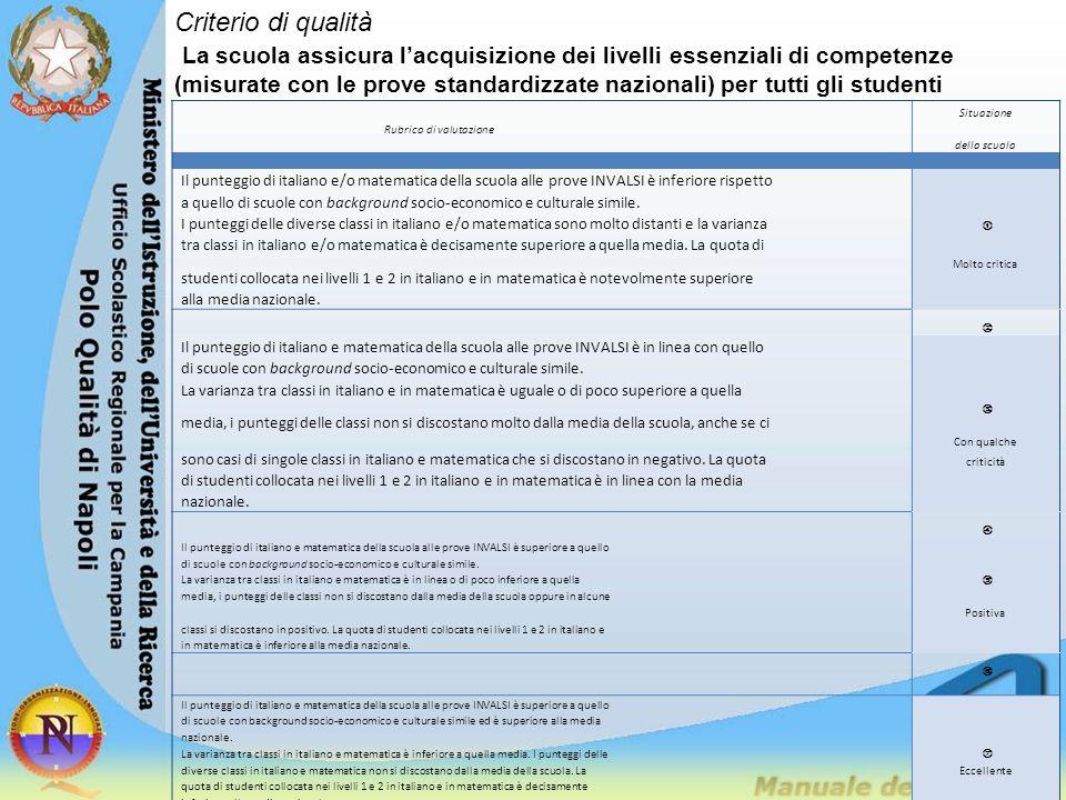 Rubrica di valutazione Situazione della scuola Il punteggio di italiano e/o matematica della scuola alle prove INVALSI è inferiore rispetto a quello d