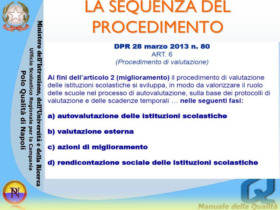 Dimensione organizzativa Indicatori 3.2.a Durata delle lezioni INVALSI - Questionario scuola 3.2.b Organizzazione oraria INVALSI - Questionario scuola...