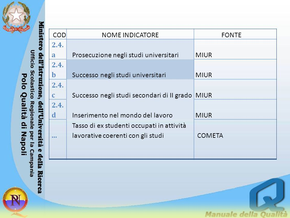 CODNOME INDICATOREFONTE 2.4. a Prosecuzione negli studi universitariMIUR 2.4. b Successo negli studi universitariMIUR 2.4. c Successo negli studi seco