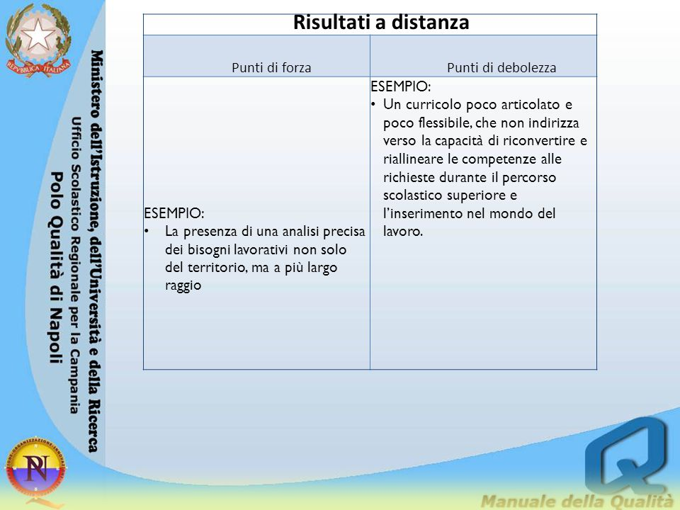 Risultati a distanza Punti di forzaPunti di debolezza ESEMPIO: La presenza di una analisi precisa dei bisogni lavorativi non solo del territorio, ma a