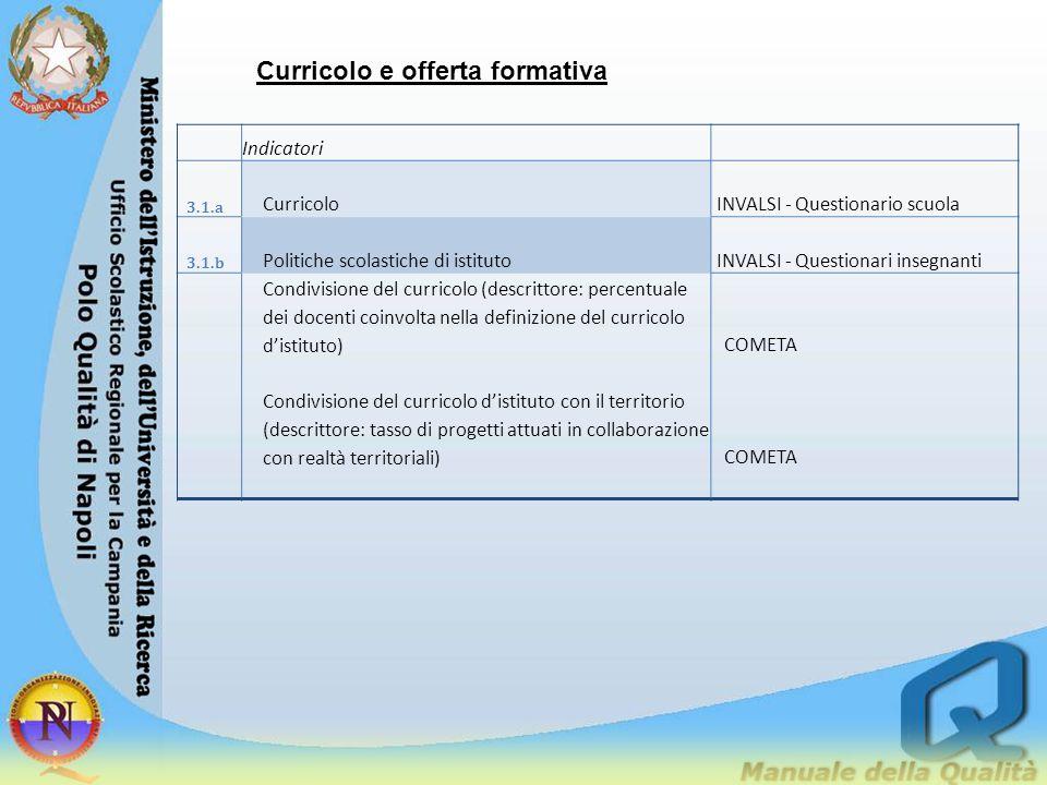 Curricolo e offerta formativa Indicatori 3.1.a CurricoloINVALSI - Questionario scuola 3.1.b Politiche scolastiche di istitutoINVALSI - Questionari ins