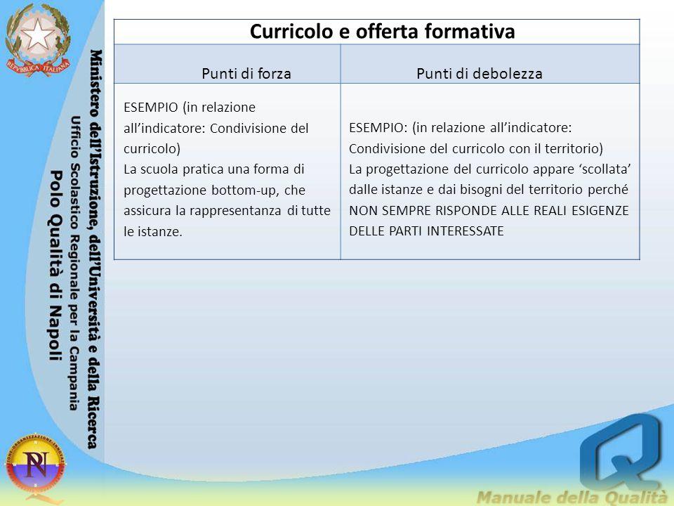 Curricolo e offerta formativa Punti di forzaPunti di debolezza ESEMPIO (in relazione all'indicatore: Condivisione del curricolo) La scuola pratica una