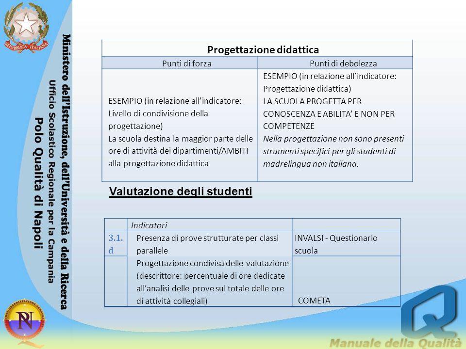 Progettazione didattica Punti di forzaPunti di debolezza ESEMPIO (in relazione all'indicatore: Livello di condivisione della progettazione) La scuola