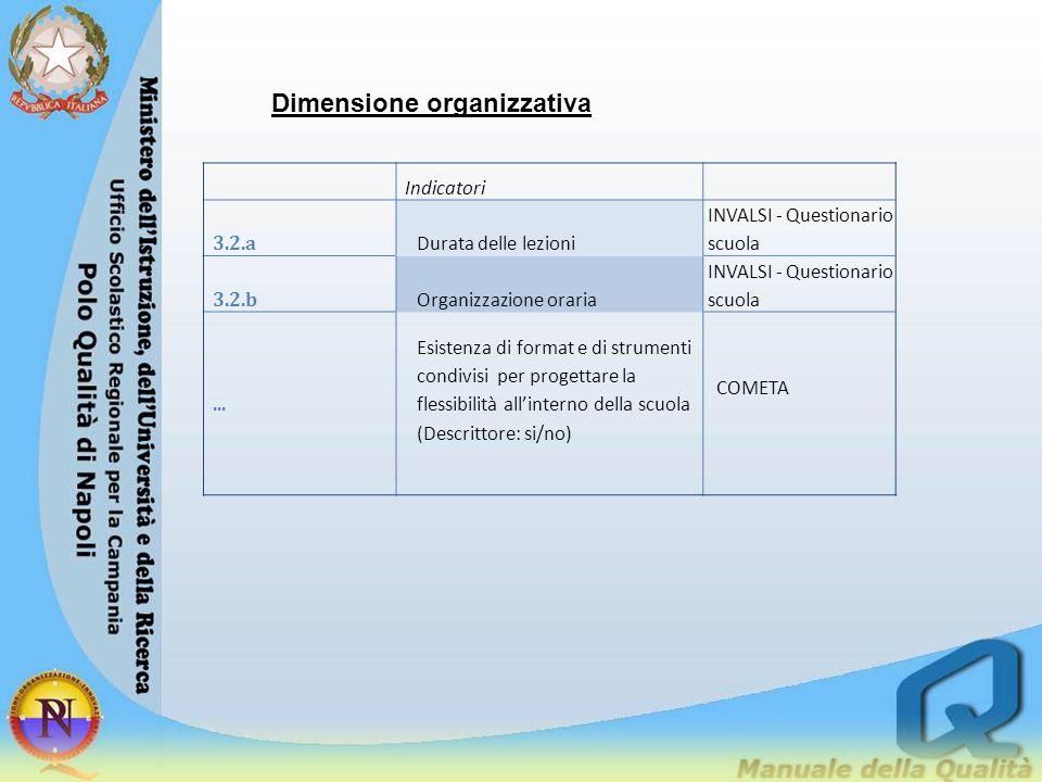 Dimensione organizzativa Indicatori 3.2.a Durata delle lezioni INVALSI - Questionario scuola 3.2.b Organizzazione oraria INVALSI - Questionario scuola