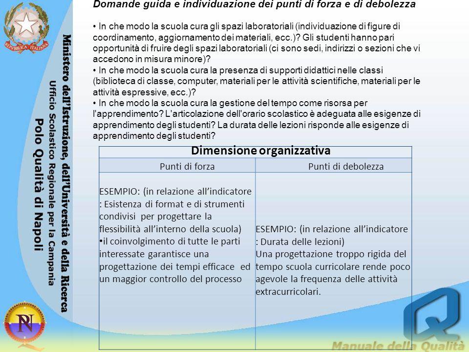 Dimensione organizzativa Punti di forzaPunti di debolezza ESEMPIO: (in relazione all'indicatore : Esistenza di format e di strumenti condivisi per pro