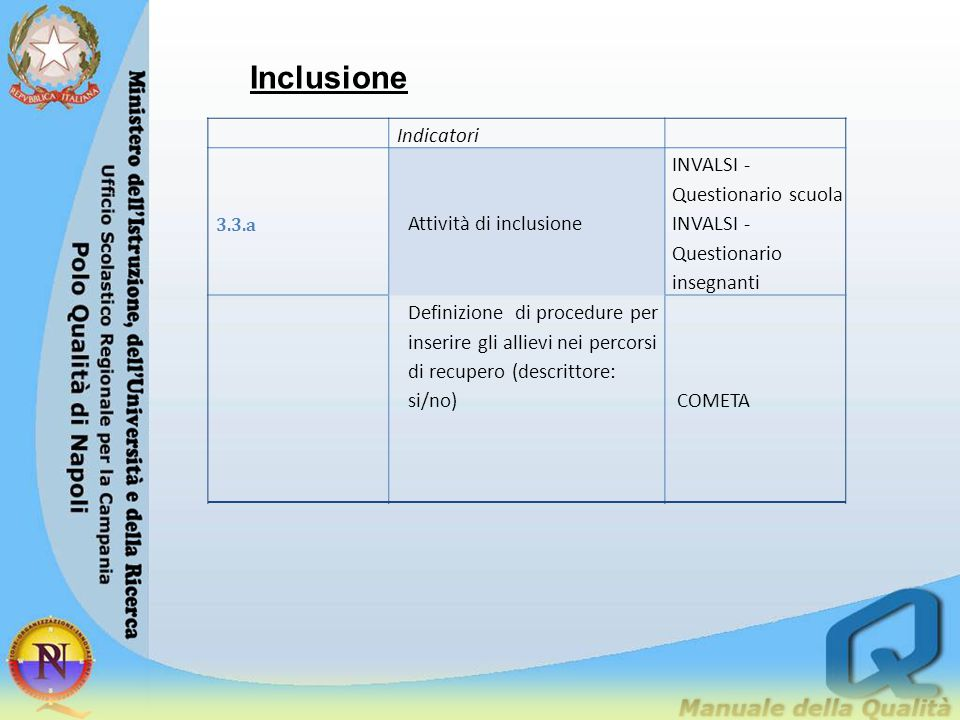 Inclusione Indicatori 3.3.a Attività di inclusione INVALSI - Questionario scuola INVALSI - Questionario insegnanti Definizione di procedure per inseri