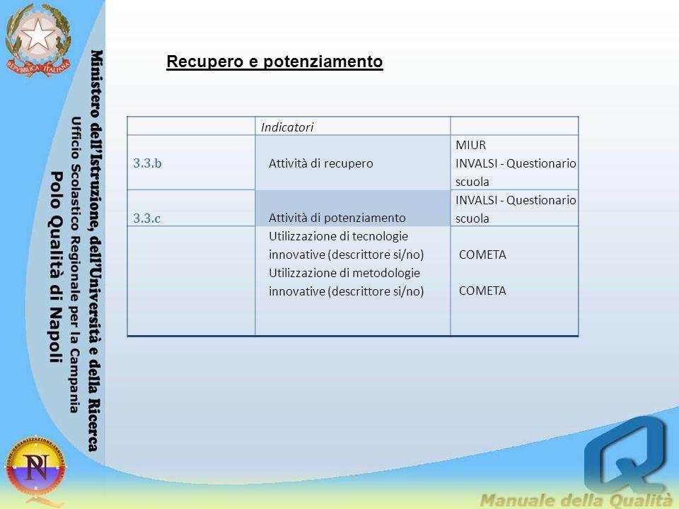 Recupero e potenziamento Indicatori 3.3.b Attività di recupero MIUR INVALSI - Questionario scuola 3.3.c Attività di potenziamento INVALSI - Questionar