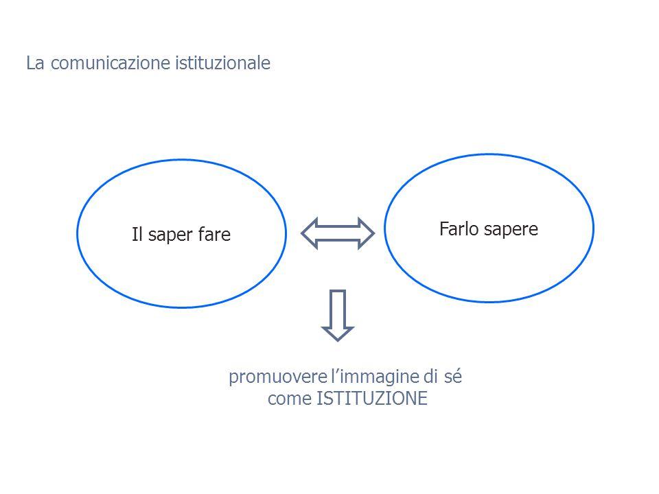 Le 4 aree della comunicazione d'impresa Com. istituzionale ambiente Com.