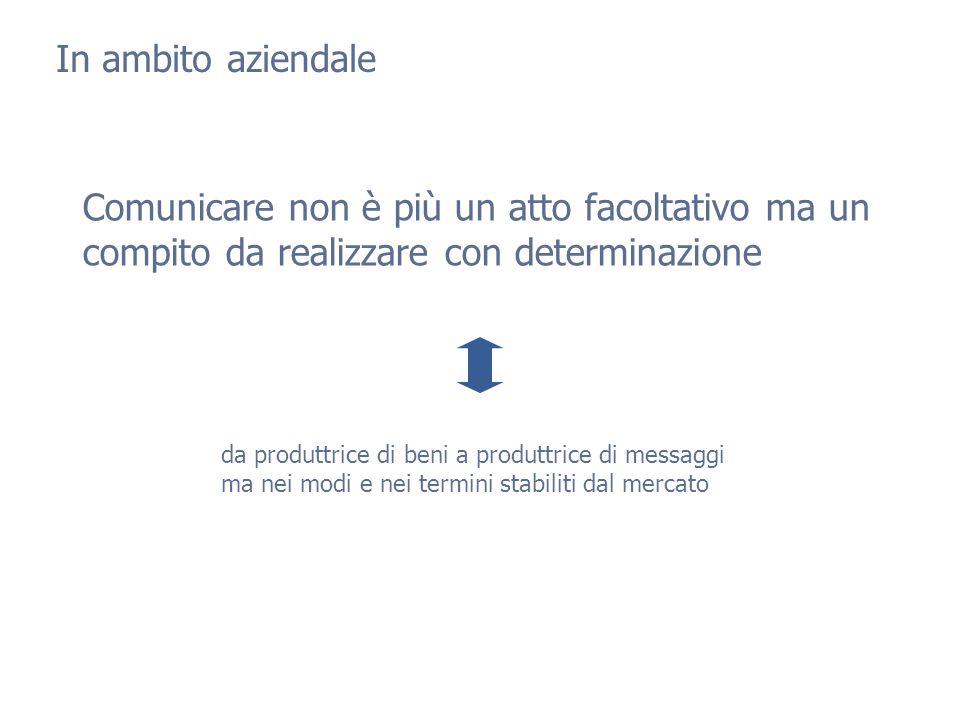 Le 4 aree della comunicazione d'impresa Com.istituzionale ambiente Com.