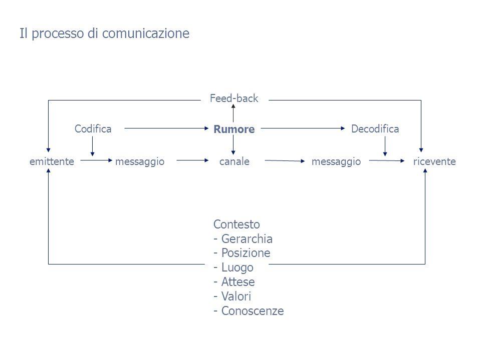 Il processo di comunicazione Rumore canalemessaggioriceventemessaggioemittente Feed-back CodificaDecodifica Contesto - Gerarchia - Posizione - Luogo - Attese - Valori - Conoscenze