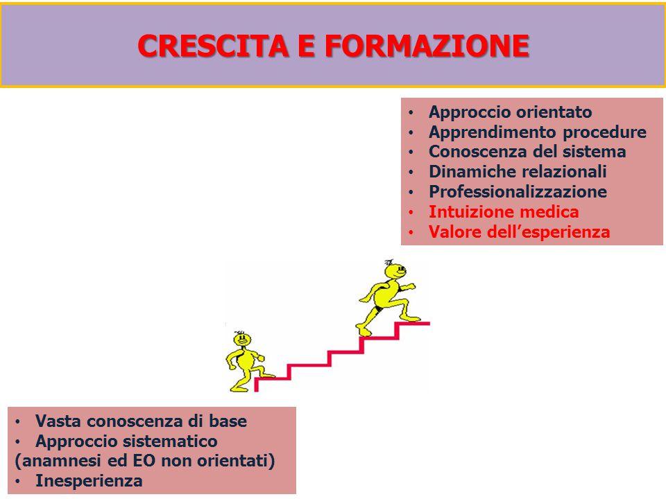 CRESCITA E FORMAZIONE Vasta conoscenza di base Approccio sistematico (anamnesi ed EO non orientati) Inesperienza Approccio orientato Apprendimento pro