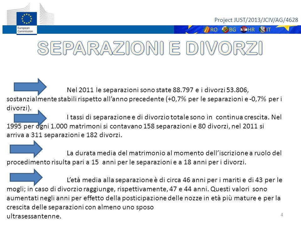 Project JUST/2013/JCIV/AG/4628 5 Fonte: istat 27 MAGGIO 2013 La tipologia di procedimento scelta in prevalenza dai coniugi è quella consensuale: nel 2011 si sono concluse in questo modo l'84,8% delle separazioni e il 69,4% dei divorzi.