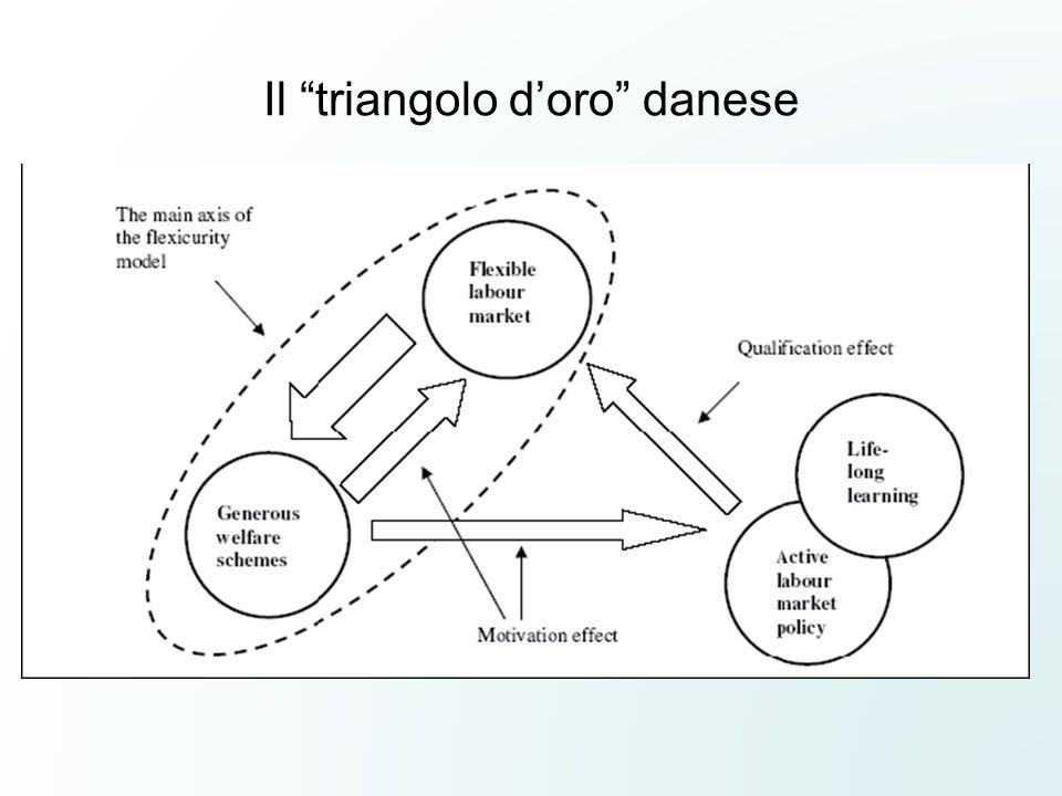 """Il """"triangolo d'oro"""" danese"""
