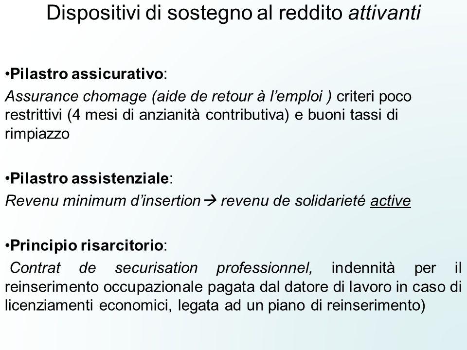 Dispositivi di sostegno al reddito attivanti Pilastro assicurativo: Assurance chomage (aide de retour à l'emploi ) criteri poco restrittivi (4 mesi di