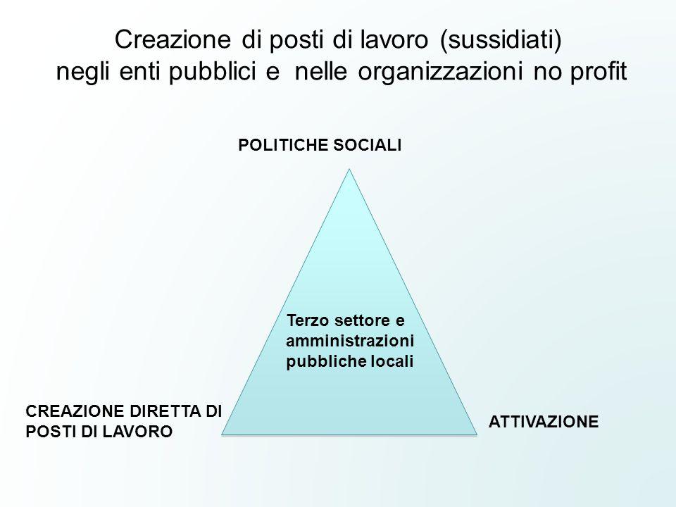 POLITICHE SOCIALI CREAZIONE DIRETTA DI POSTI DI LAVORO ATTIVAZIONE Creazione di posti di lavoro (sussidiati) negli enti pubblici e nelle organizzazion