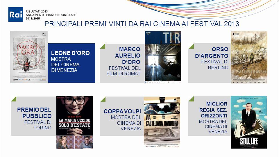 PRINCIPALI PREMI VINTI DA RAI CINEMA AI FESTIVAL 2013 LEONE D'ORO MOSTRA DEL CINEMA DI VENEZIA MARCO AURELIO D'ORO FESTIVAL DEL FILM DI ROMAT PREMIO DEL PUBBLICO FESTIVAL DI TORINO COPPA VOLPI MOSTRA DEL CINEMA DI VENEZIA ORSO D'ARGENTO FESTIVAL DI BERLINO MIGLIOR REGIA SEZ.