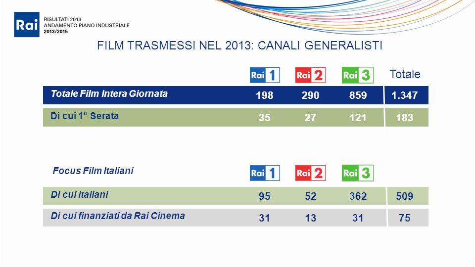 FILM TRASMESSI NEL 2013: CANALI GENERALISTI Totale Film Intera Giornata Di cui 1 a Serata Di cui italiani Di cui finanziati da Rai Cinema 1982908591.347 3527121183 9552362509 31133175 Focus Film Italiani Totale