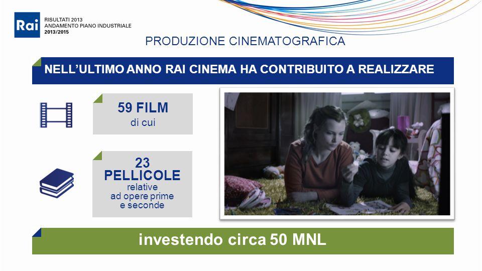 PRODUZIONE CINEMATOGRAFICA 59 FILM di cui NELL'ULTIMO ANNO RAI CINEMA HA CONTRIBUITO A REALIZZARE 23 PELLICOLE relative ad opere prime e seconde investendo circa 50 MNL