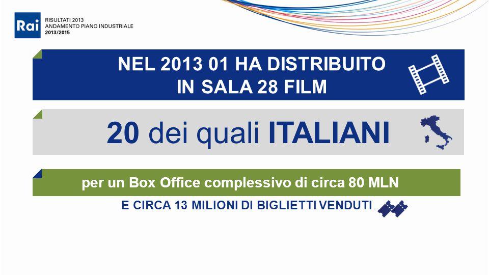 E CIRCA 13 MILIONI DI BIGLIETTI VENDUTI NEL 2013 01 HA DISTRIBUITO IN SALA 28 FILM 20 dei quali ITALIANI per un Box Office complessivo di circa 80 MLN