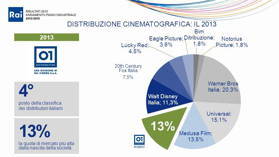 DISTRIBUZIONE CINEMATOGRAFICA: IL 2013 4° posto della classifica dei distributori italiani 2013 13% la quota di mercato più alta dalla nascita della società 20th Century Fox Italia 7,5% 13%
