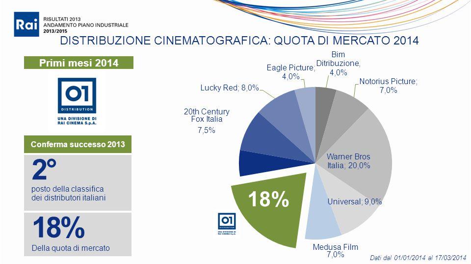 DISTRIBUZIONE CINEMATOGRAFICA: QUOTA DI MERCATO 2014 2° posto della classifica dei distributori italiani 18% Della quota di mercato 20th Century Fox Italia 7,5% 18% Conferma successo 2013 Medusa Film 7,0% Dati dal 01/01/2014 al 17/03/2014 Primi mesi 2014