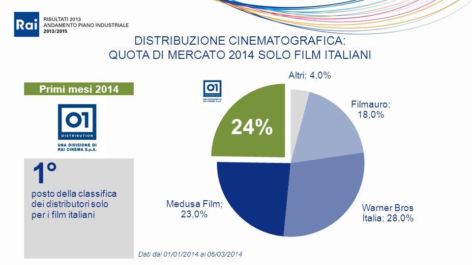 DISTRIBUZIONE CINEMATOGRAFICA: QUOTA DI MERCATO 2014 SOLO FILM ITALIANI 1° posto della classifica dei distributori solo per i film italiani 24% Dati dal 01/01/2014 al 06/03/2014 Primi mesi 2014