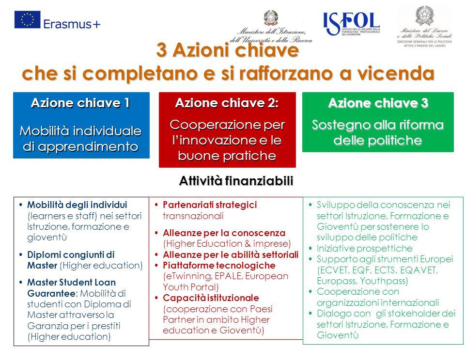 3 Azioni chiave che si completano e si rafforzano a vicenda Azione chiave 1 Mobilità individuale di apprendimento Azione chiave 2: Cooperazione per l'