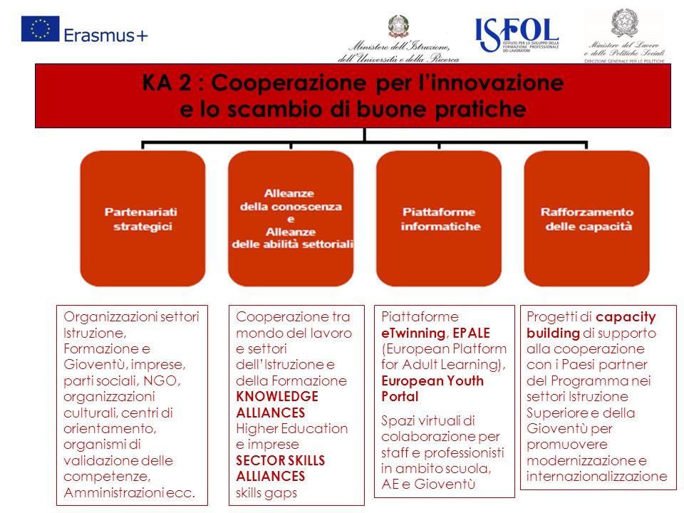 KA 2 : Cooperazione per l'innovazione e lo scambio di buone pratiche Cooperazione tra mondo del lavoro e settori dell'Istruzione e della Formazione KN