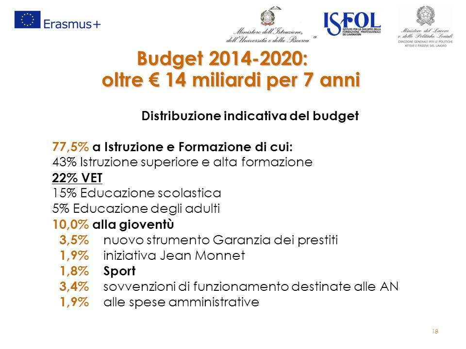 18 Budget 2014-2020: oltre € 14 miliardi per 7 anni Distribuzione indicativa del budget 77,5% a Istruzione e Formazione di cui: 43% Istruzione superio